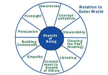 Leadership Strategies Servant leadership essay